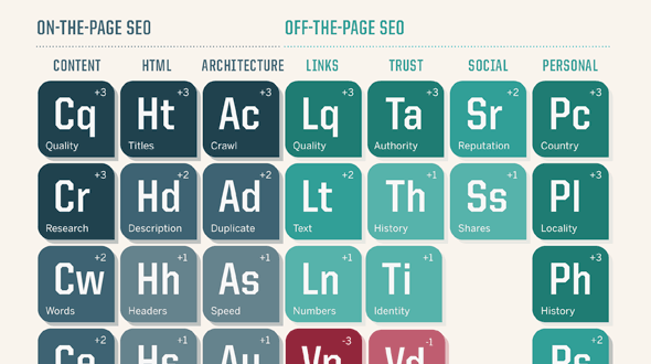 seo-periodic-table